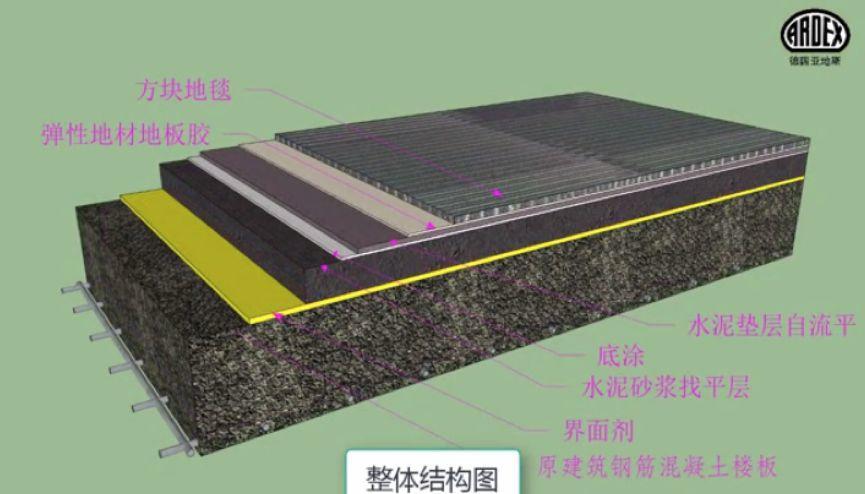 亚地斯地毯安装系统 为您解锁地毯安装的正确姿势
